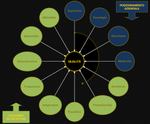 gestioe ramo d'azienda | Vierregroup